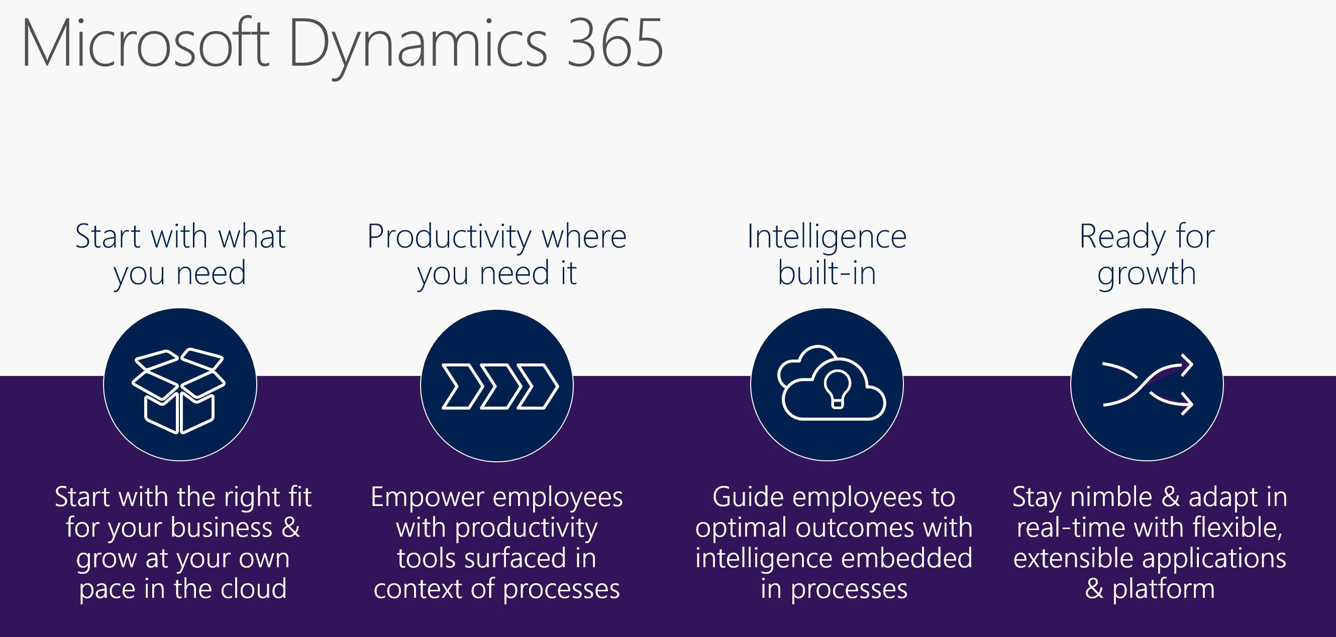 Introducing Microsoft Dynamics 365 - Dyn365Pros