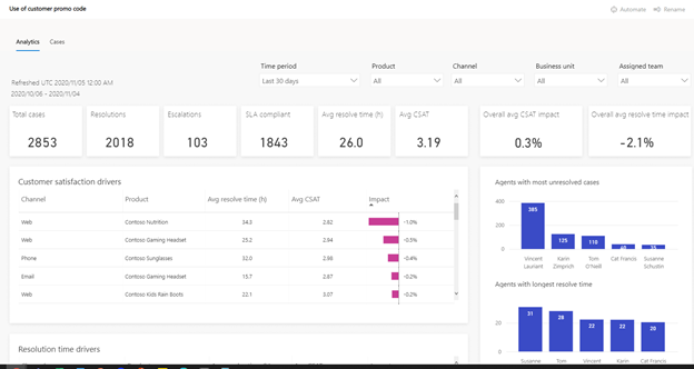Dynamics 365 Customer Service Insights
