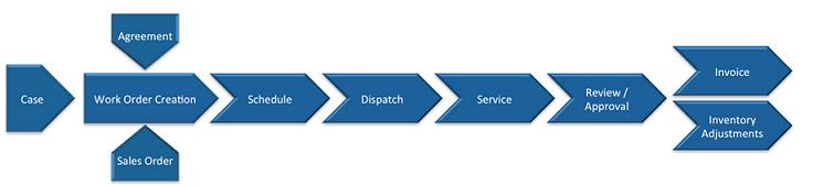 Dynamics 365 Field Service